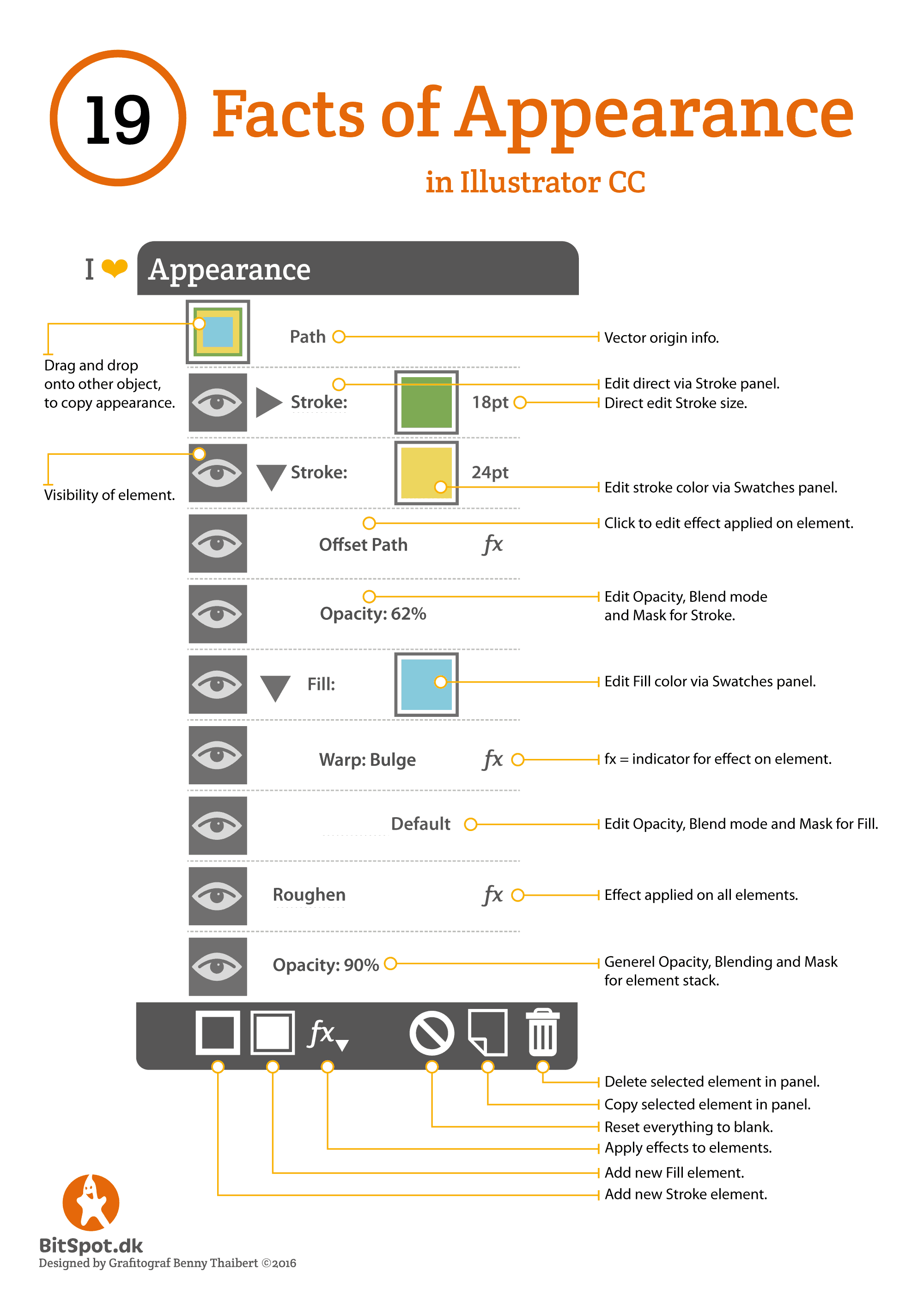 cheatsheet illustrator appearance