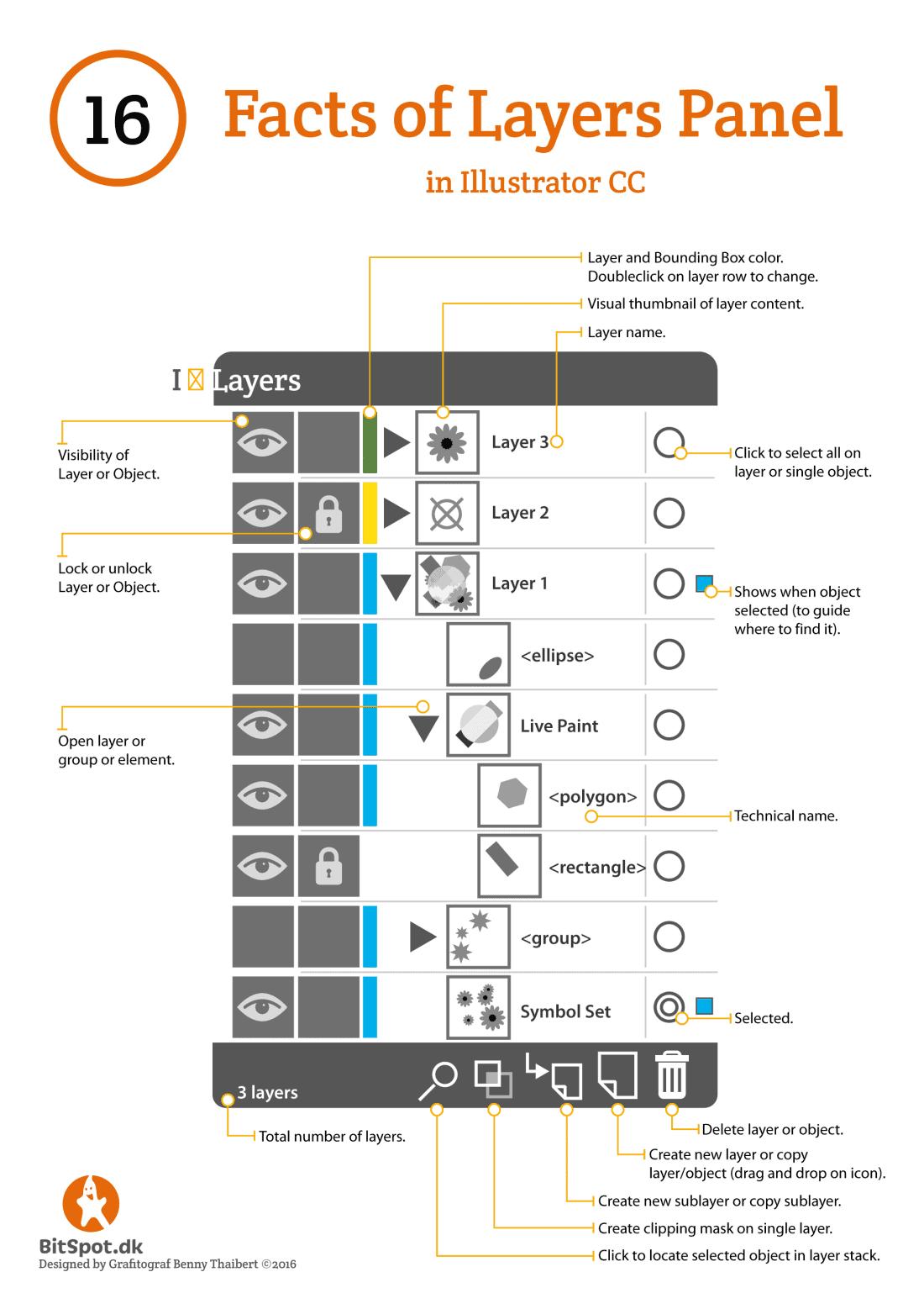 cheatsheet illustrator layer