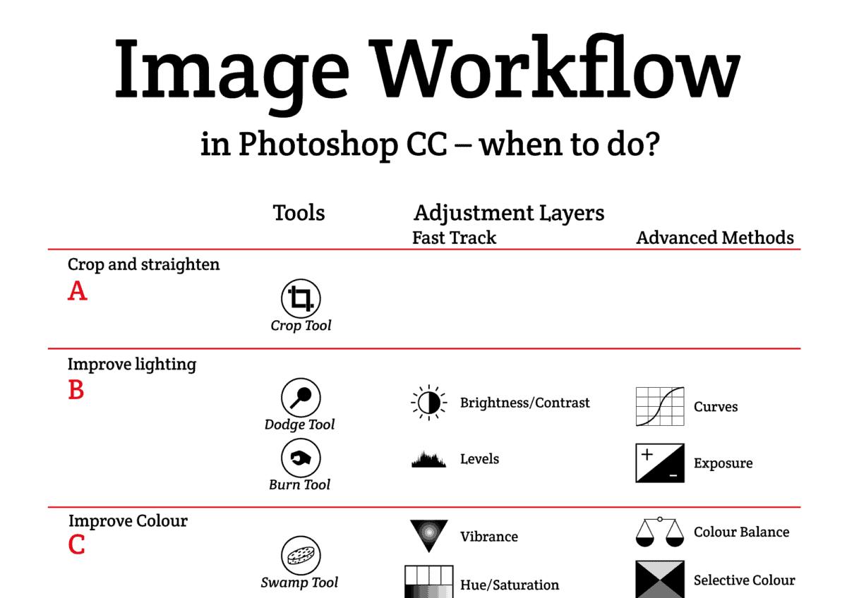 Billedbehandling-workflow-vignette