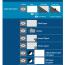 Photoshop layer types review kursus