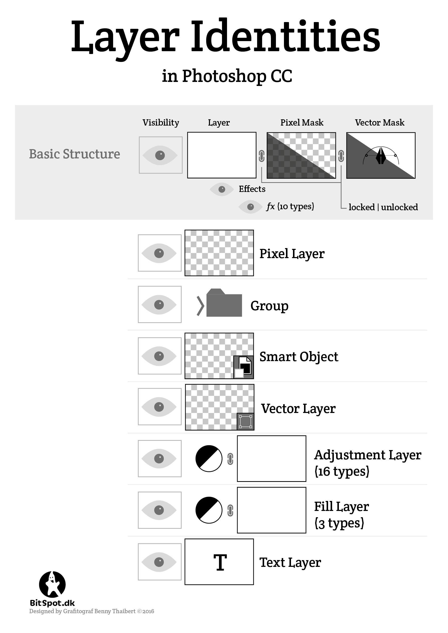 Photoshop Layer Type Infographic