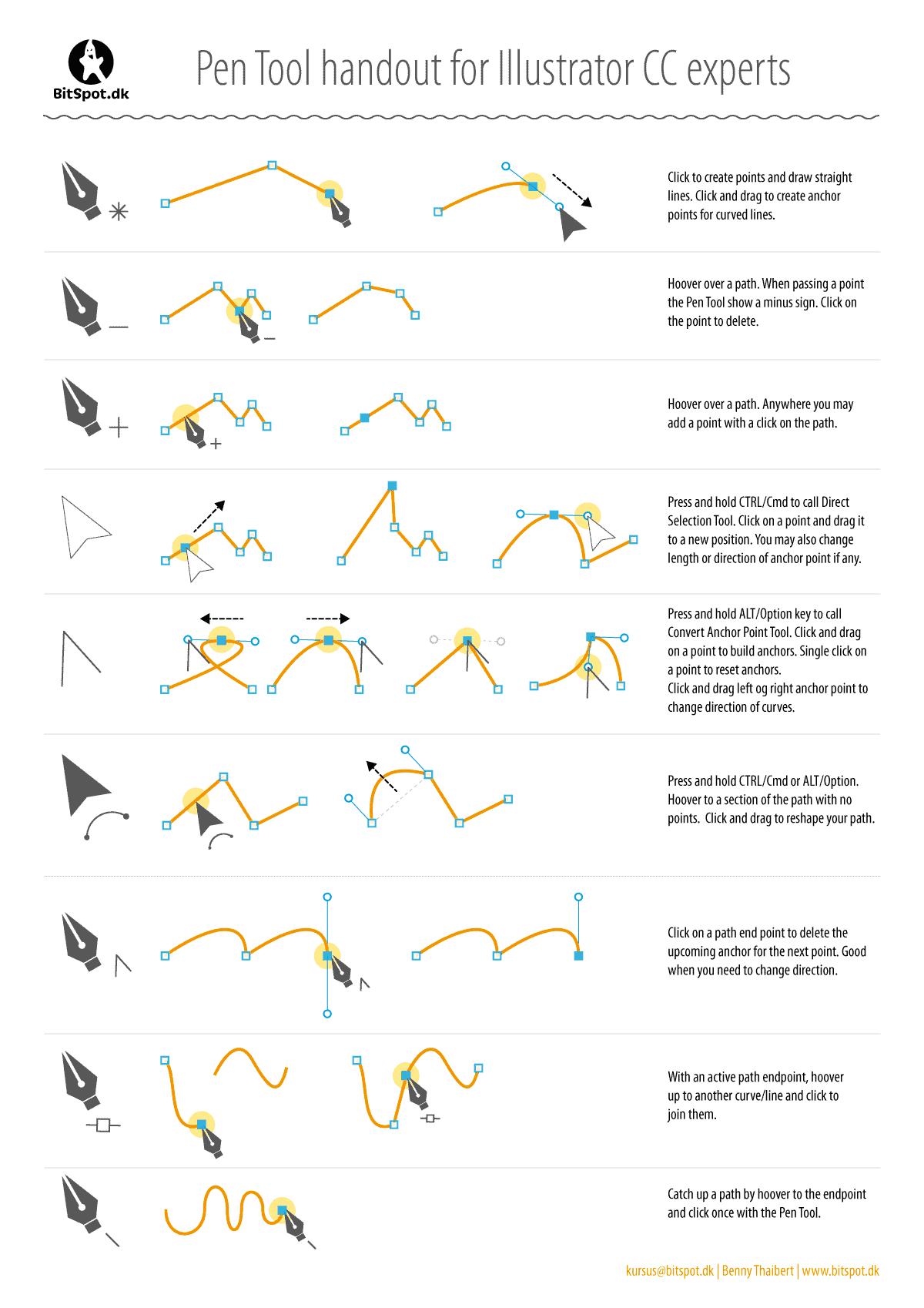 Pen Tool Functions