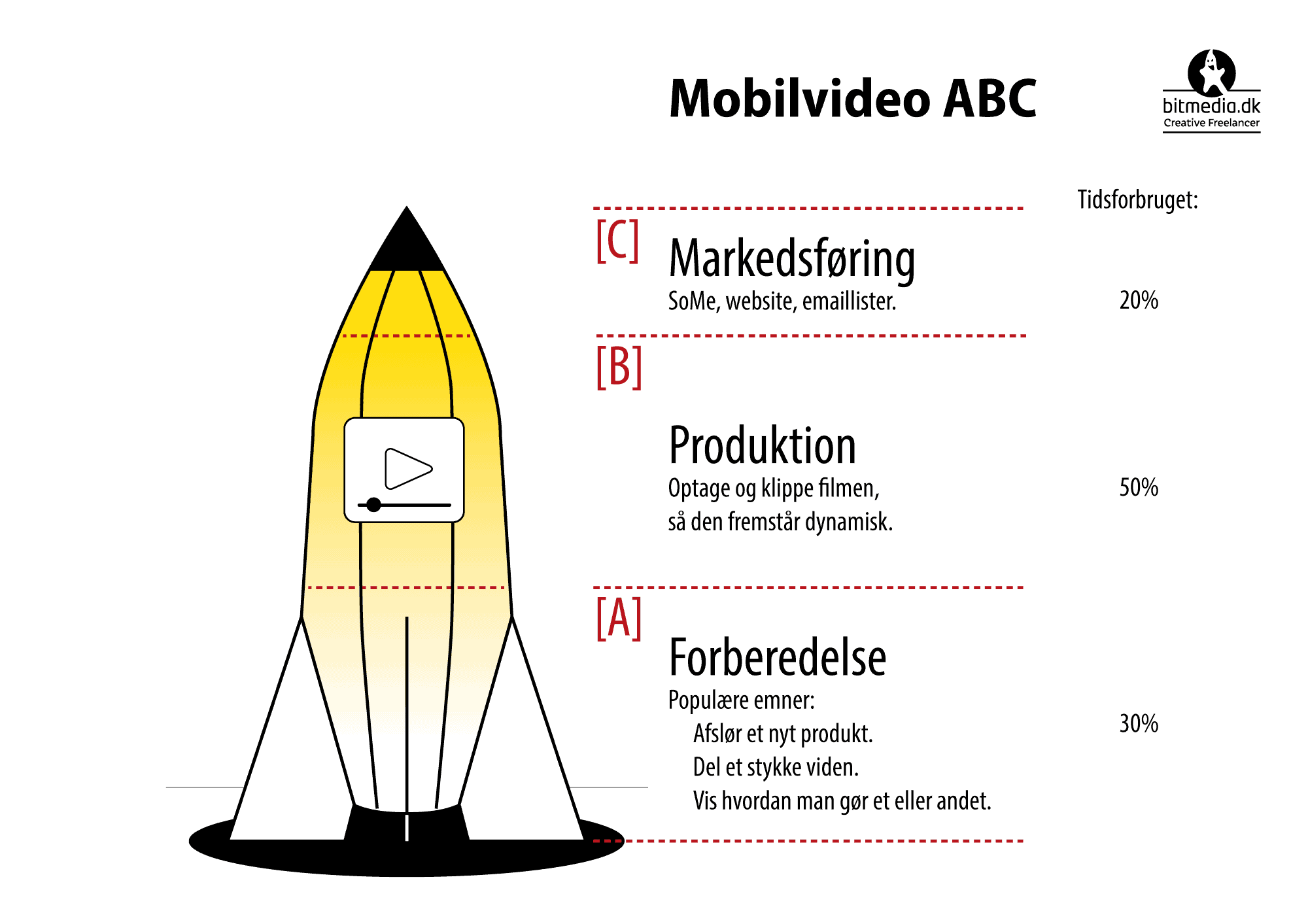 Mobilvideo Guide de 3 trin