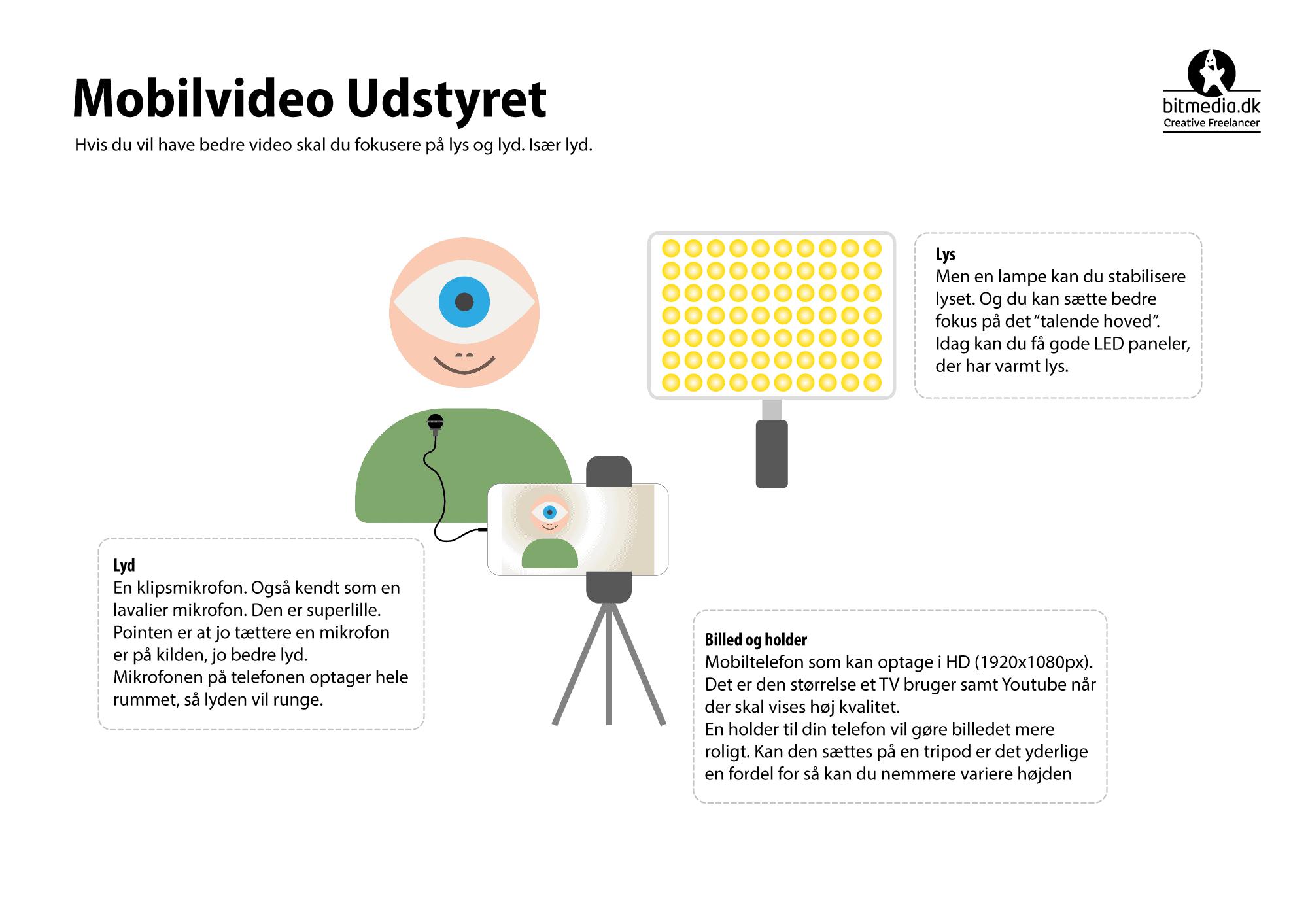 Mobilvideo guide til udstyr