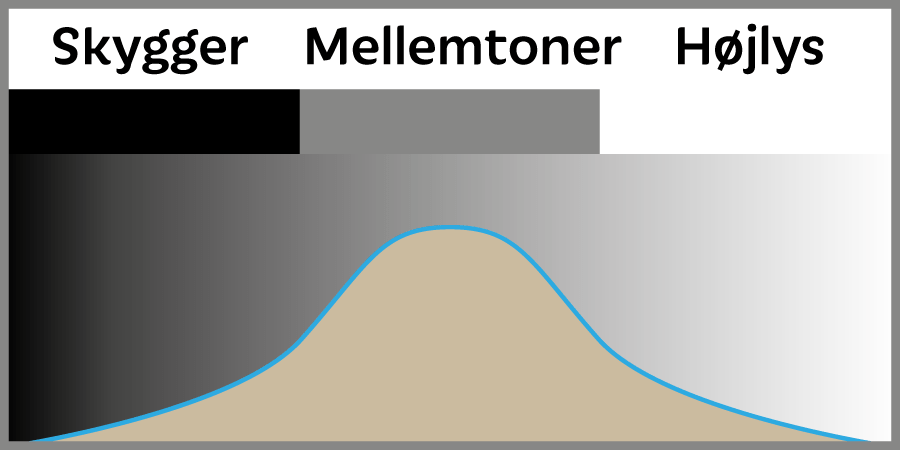histogram-RGB