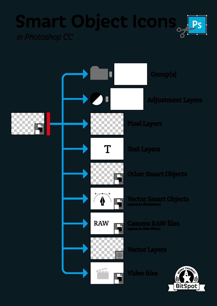 Smart objects ikoner
