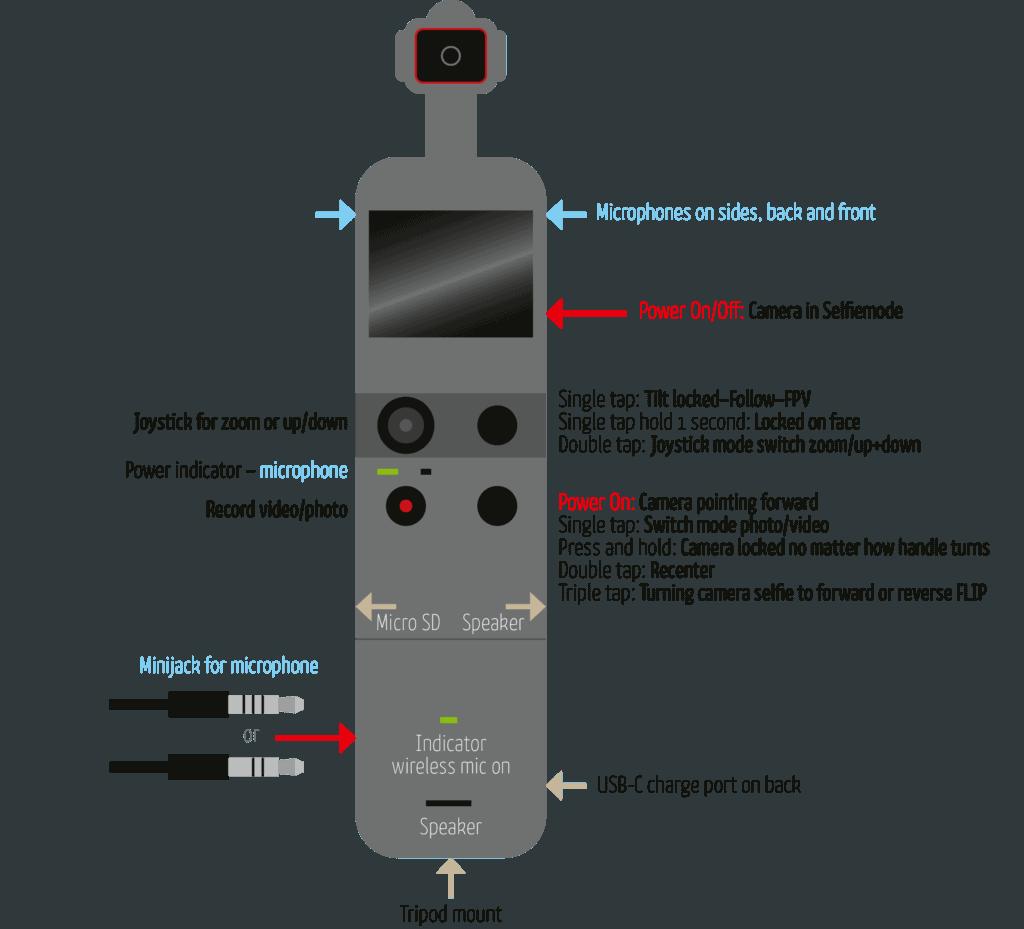 Pocket 2 tips