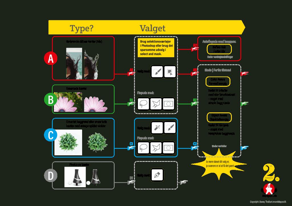 Billedtype afhænger af hvilke værktøjer der er relevante for en fritlægning.
