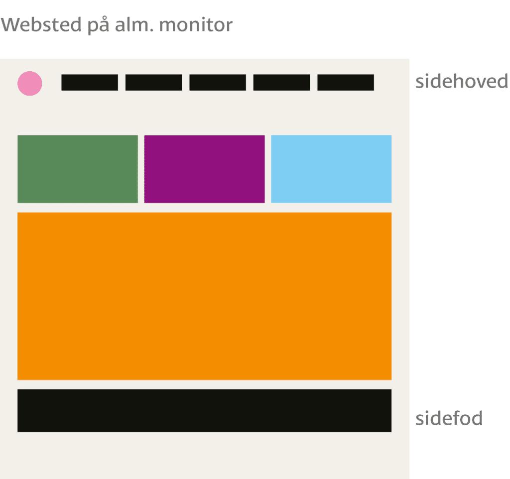 Et websted har også sidehoved og sidefod