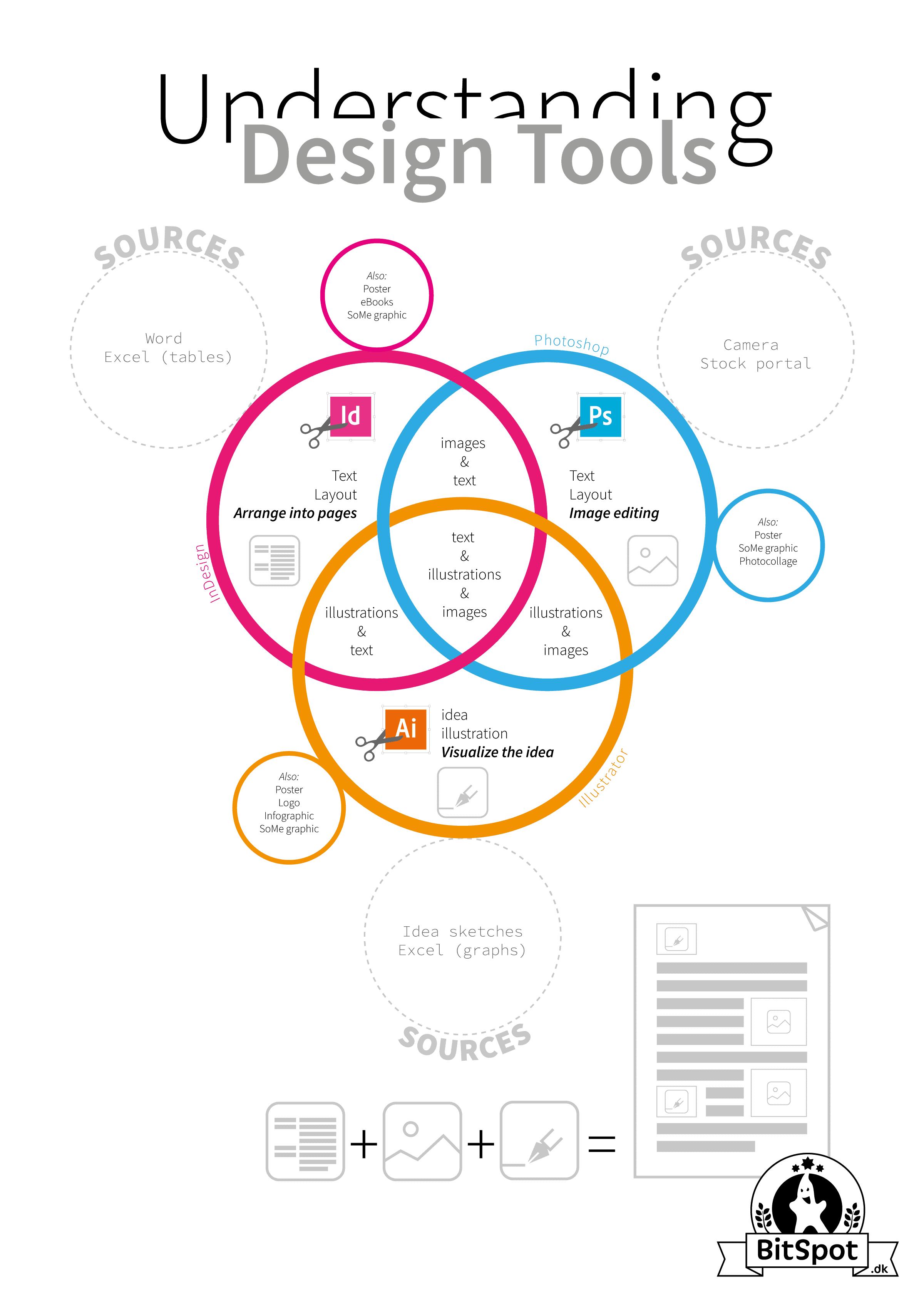 understanding-design-tools
